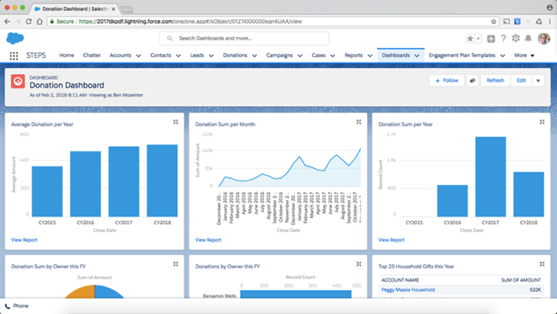 Salesforce NPSP dashboard
