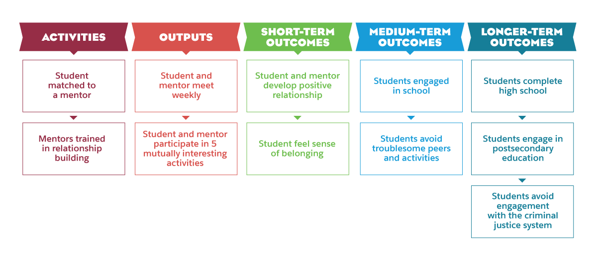 Sample Theory of Change with activities, outputs, short-term outcomes, medium-term outcomes, and longer-term outcomes