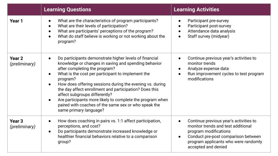 Sample Learning Agenda with learning questions and learning activities for years 1, 2, and 3