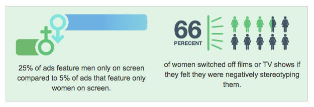 25% of ads feature men only on screen compared to 5% of ads that feature only women on screen. 66% of women switched off films or TV shows if they felt they were negatively stereotyping them.