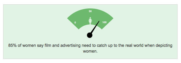 85% of women say film and advertising need to catch up to the real world when depicting women.
