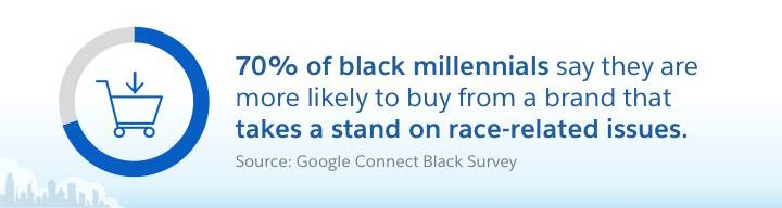 70% of black millennials say they are more likely to buy from a brand that takes a stand of race-related issues. Source: Google Connect Black Survey