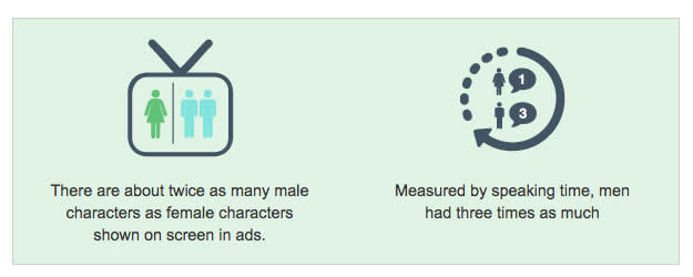There are about twice as many male characters as female characters shown on screen in ads. Measured by speaking time, men had three times as much compared to women