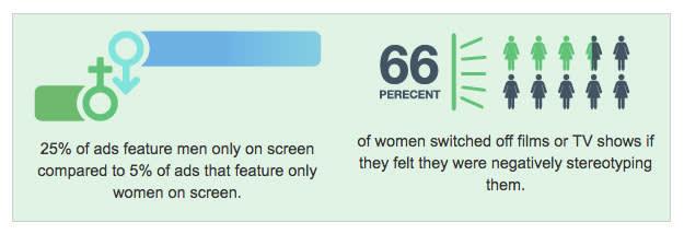 El 25% de los anuncios muestran solo hombres en pantalla en comparación con el 5% de los anuncios que muestran solo mujeres en pantalla. El 66% de las mujeres cambiaron de película o canal si sintieron que se estaba realizando un estereotipo negativo de ellas.
