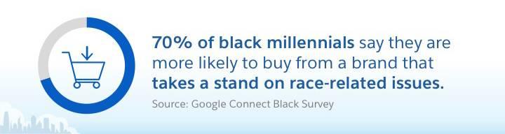 El 70% de los millennials negros están más inclinados a comprar de una marca que adopta una postura sobre los problemas relacionados con la raza. Fuente: Encuesta sobre población negra de Google Connect
