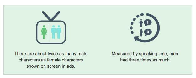 Hay sobre el doble de personajes masculinos que femeninos en anuncios en pantalla. Midiendo en tiempo de discurso, los hombres tienen tres veces más en comparación con las mujeres.