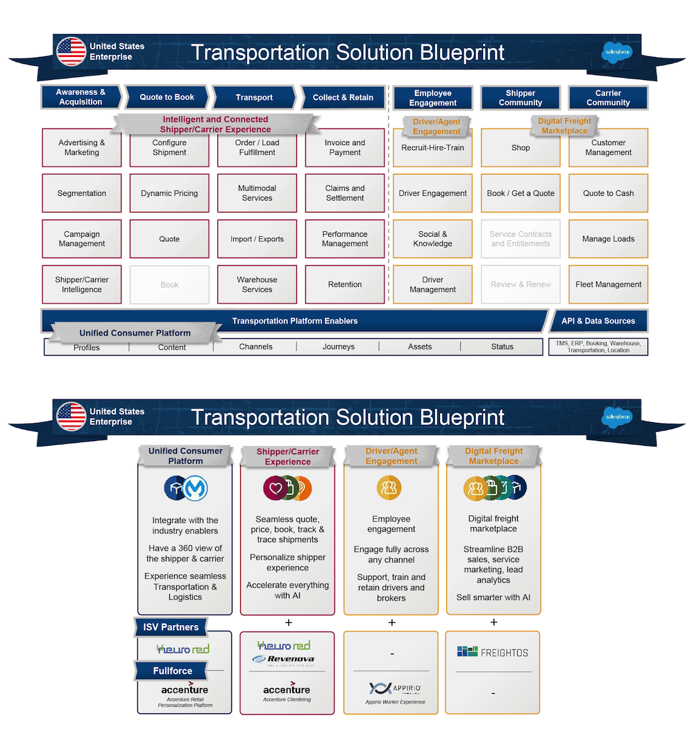 The two pages of the transportation solution blueprint.