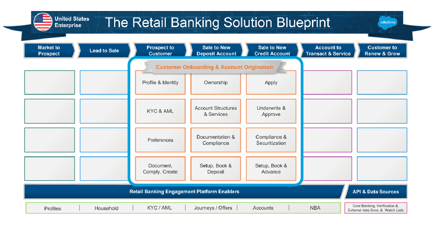 The sixth build slide shows a set of capabilities grouped into the Customer Onboarding & Account Organization solution added to the industry blueprint.