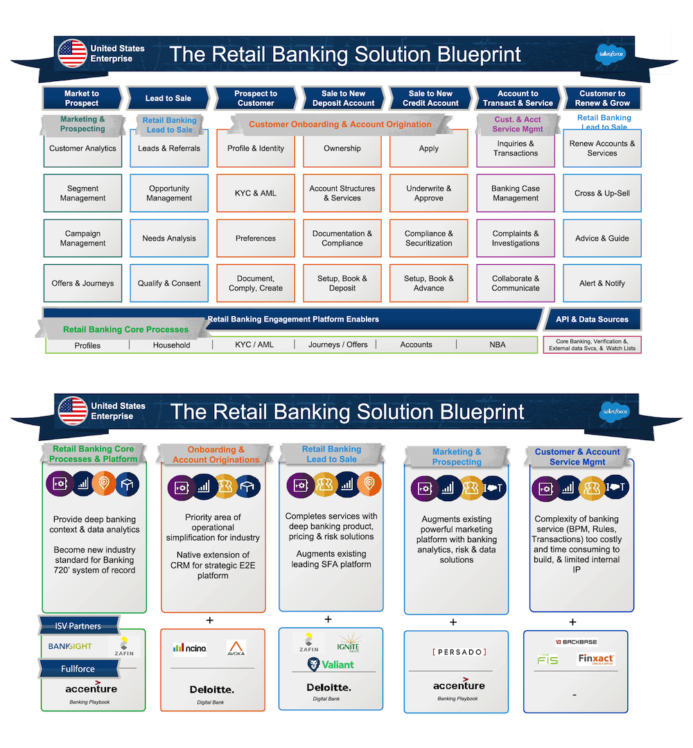 The two pages of the completed retail banking solution industry blueprint.