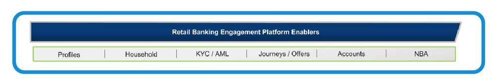4 枚目の作成スライドに、業種ブループリントに追加されたプラットフォーム実現要因が表示されています。