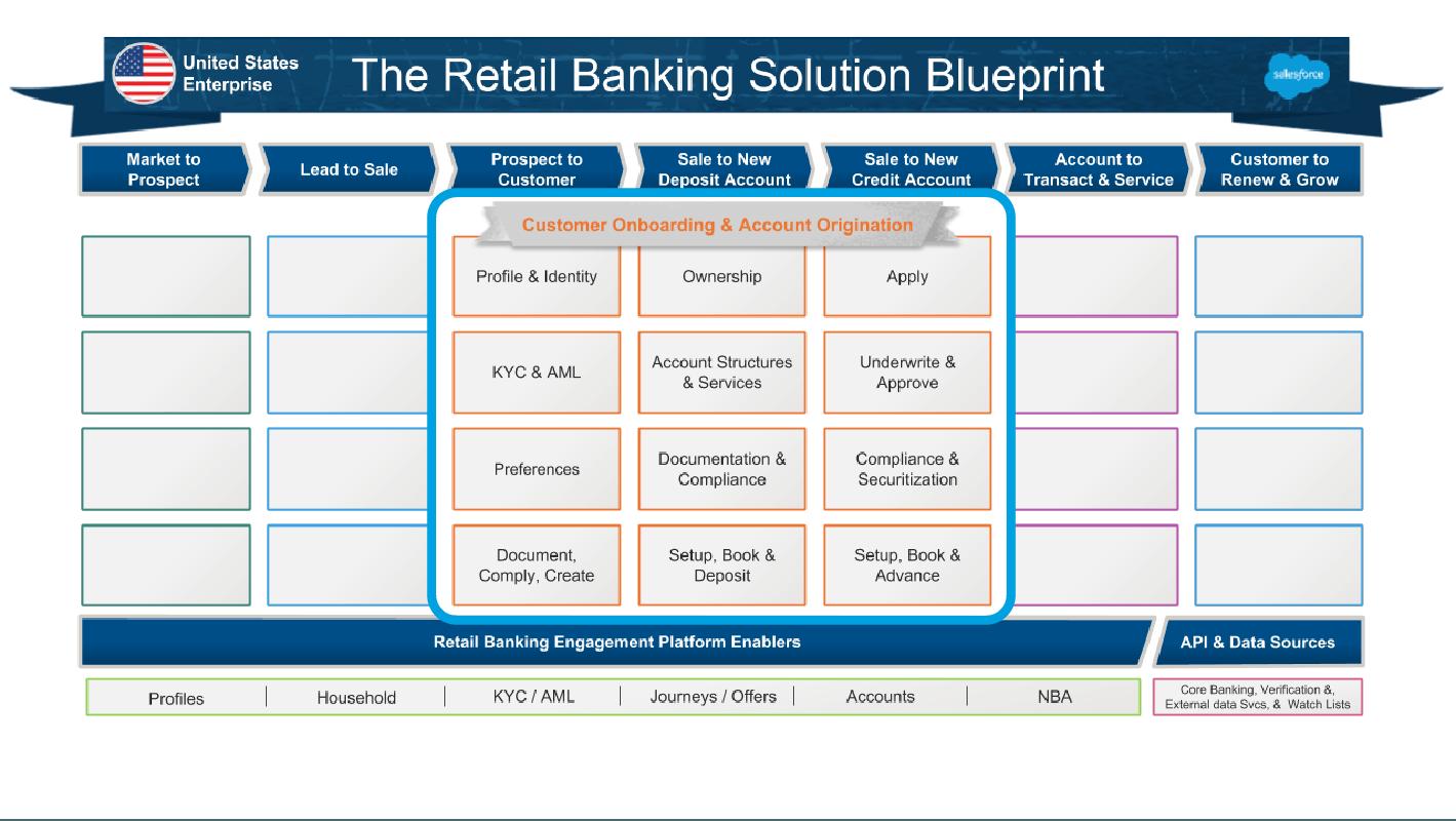 6 枚目の作成スライドに、業種ブループリントに追加された「Customer Onboarding & Account Originations (顧客のオンボーディングと口座開設)」ソリューションにグループ化された機能のセットが表示されています。