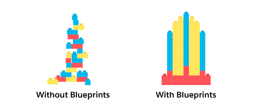 The left side, titled Without Blueprints, shows an attempt to build a building with blocks, but it appears unstable and incomplete. The right side, titled With Blueprints, shows a solid building made with blocks.