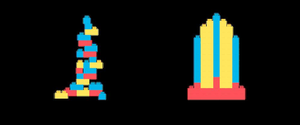 左側は「ブループリントなし」というタイトルで、ブロックでビルを作ろうとしたことが示されていますが、不安定で完成していません。右側は「ブループリントあり」というタイトルで、ブロックで作られたしっかりした建物が示されています。