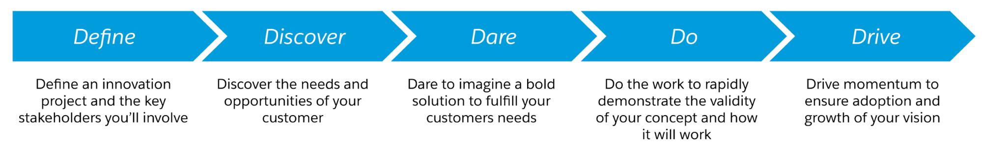 Flowchart: Define, Discover, Dare, Do, Drive