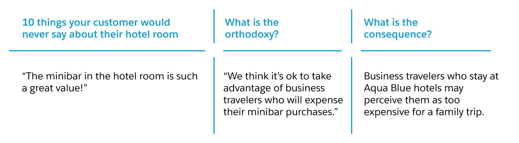 '10 Things Your Customer Would Never Say About...', 'What is the Orthodoxy?', and 'What is the Consequence?'
