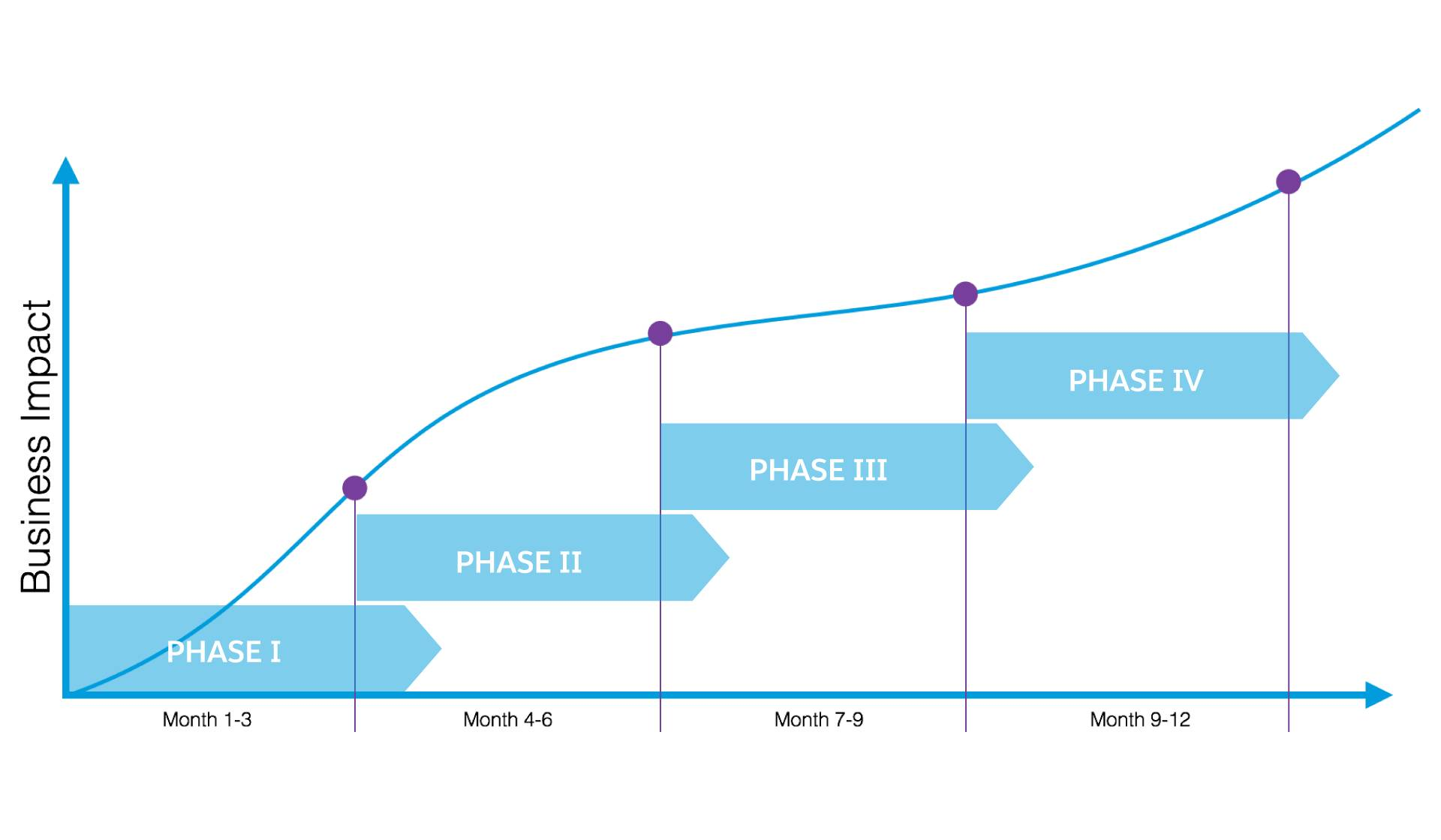 Business impact calendar chart, business impact phases on y axis, months on y axis