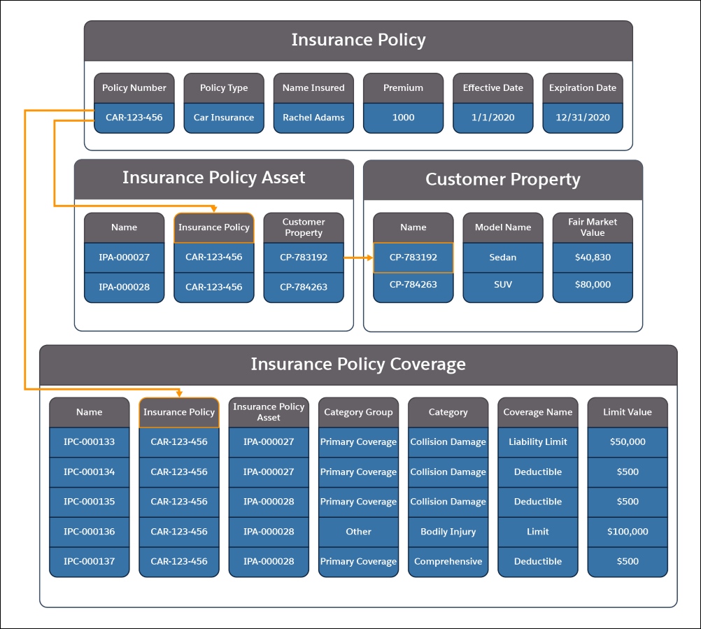 A picture showing the information contained in the Insurance Policy, Insurance Policy Asset, Customer Property, and Insurance Policy Coverage objects and how they relate to each other.