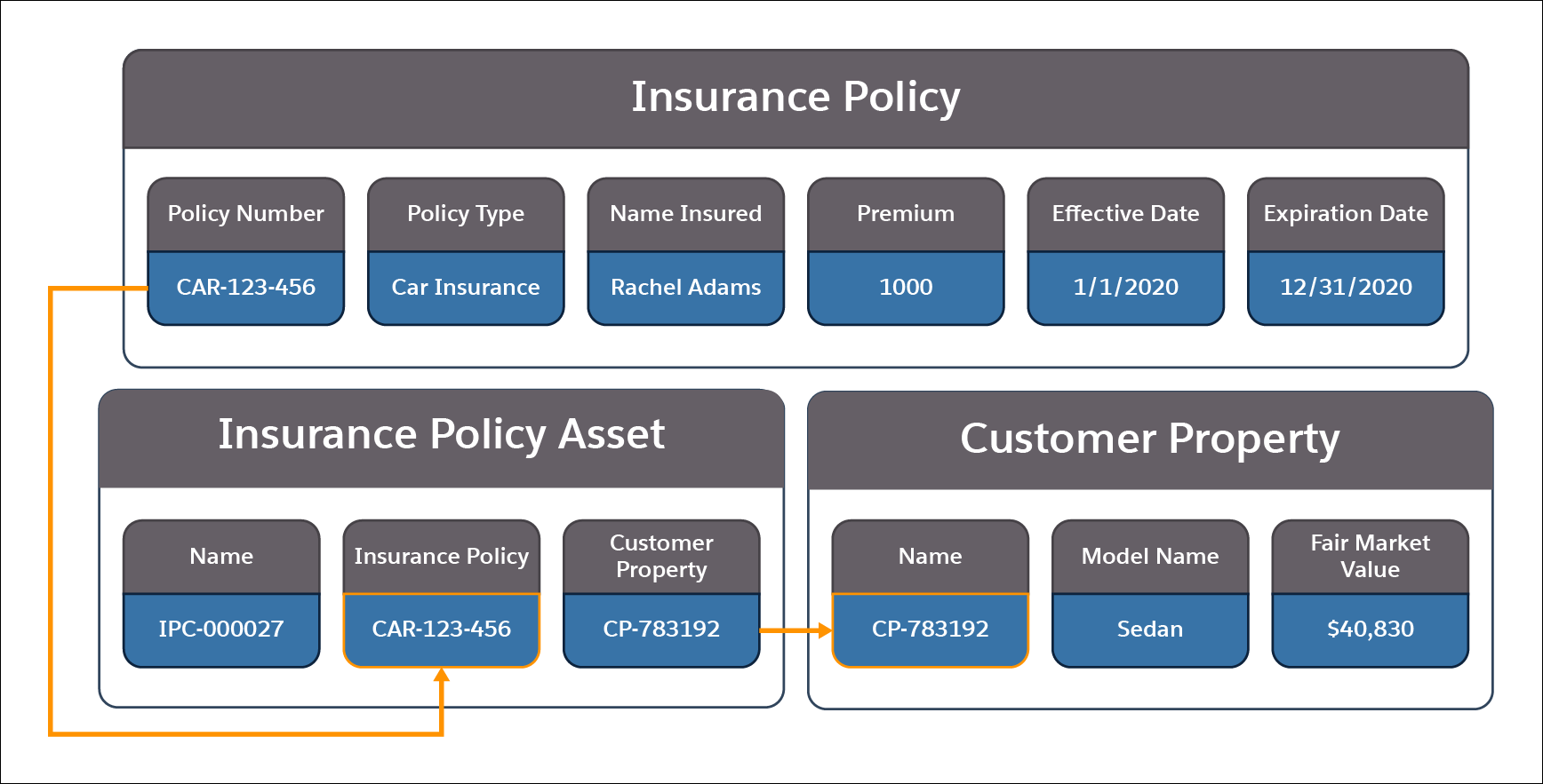 A picture showing the information contained in the Insurance Policy, Insurance Policy Asset, and Customer Property objects and how they relate to each other.