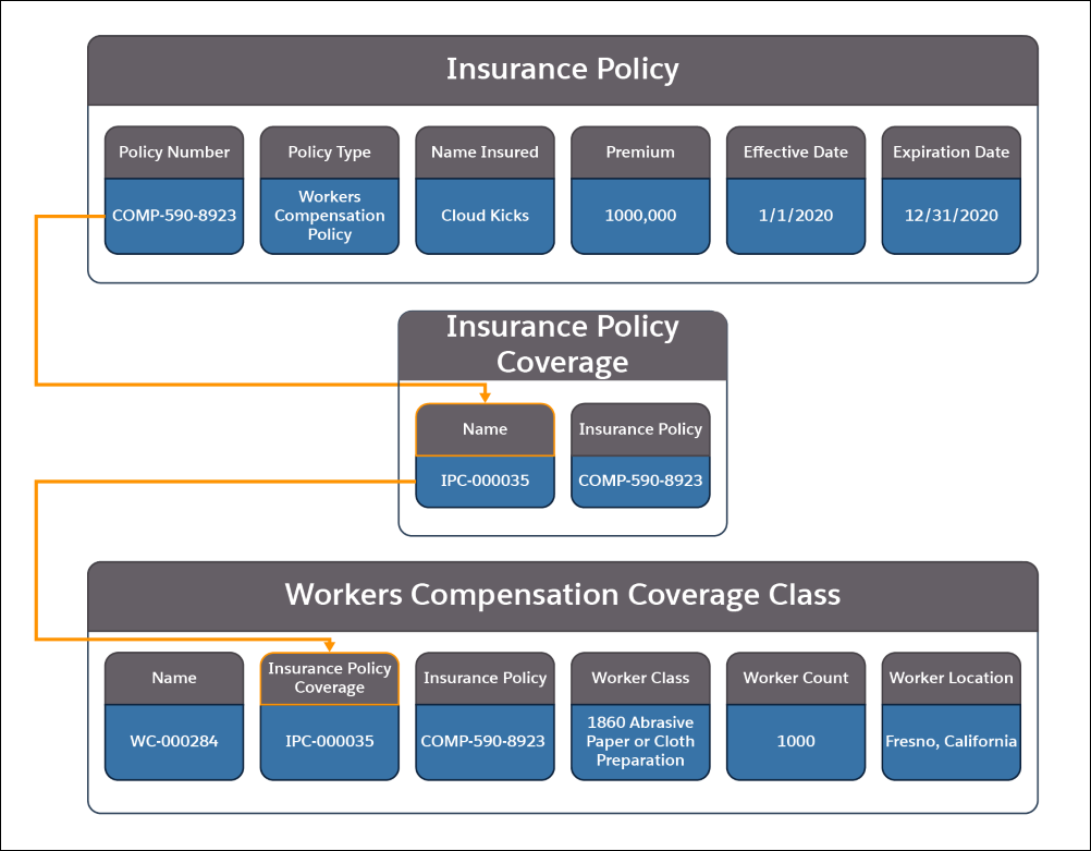 A picture showing the information contained in the Insurance Policy, Insurance Policy Coverage, and Workers Compensation Coverage Class objects and how they relate to each other.