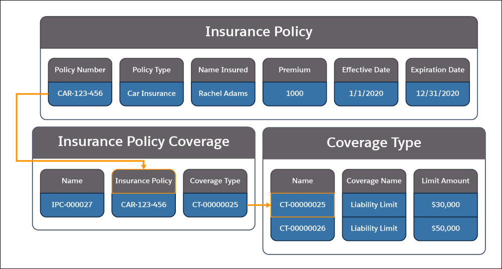 A picture showing the information contained in the Insurance Policy, Insurance Policy Coverage, and Coverage Type objects and how they relate to each other.