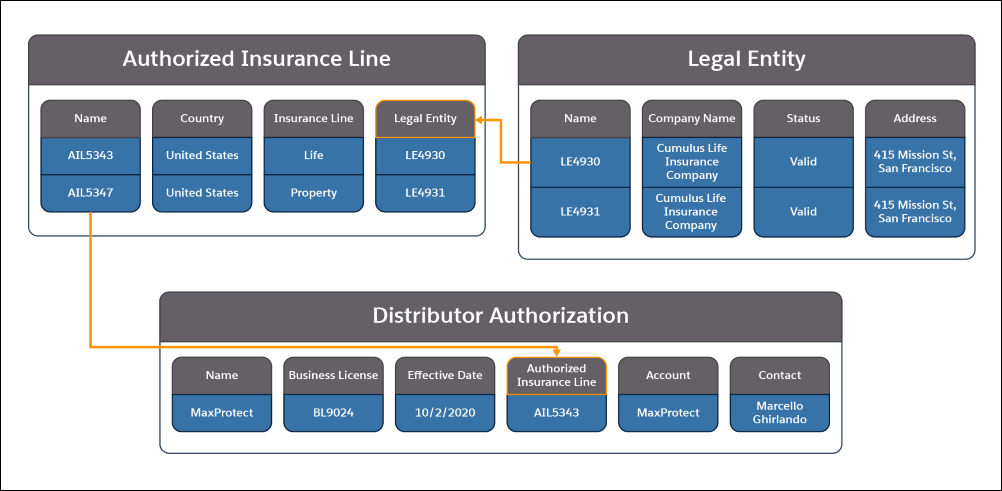 A picture showing the information contained in the Authorized Insurance Line, Legal Entity, and Distributor Authorization objects and how they relate to each other.