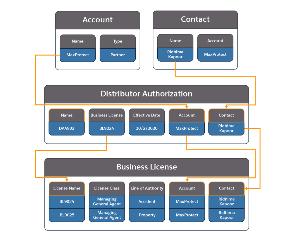 A picture showing the information contained in the Account, Contact, Distributor Authorization, and Business License objects and how they relate to each other.