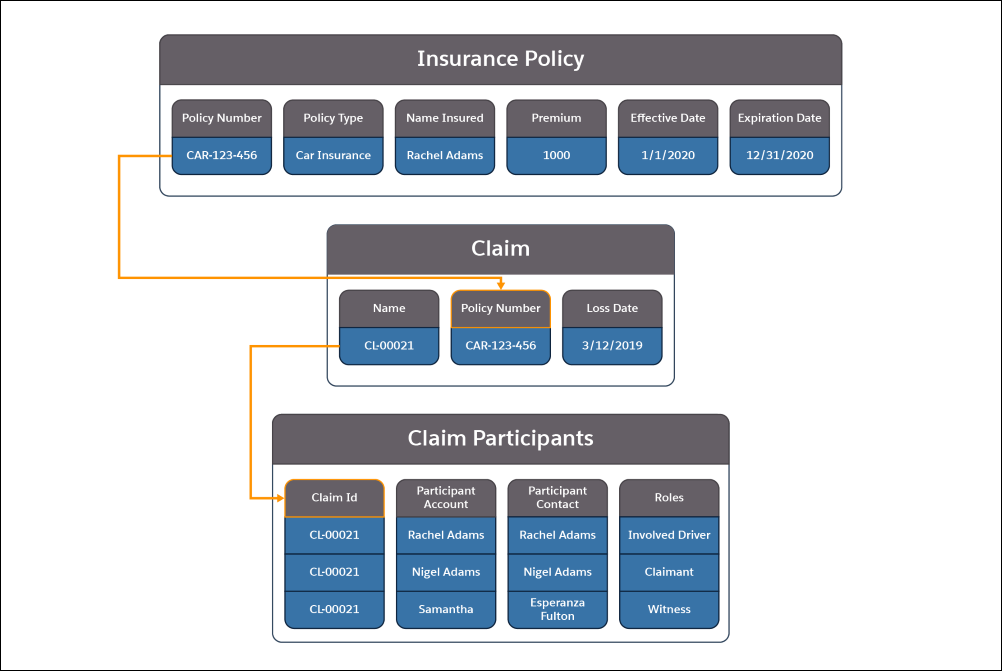 A picture showing the information contained in the Insurance Policy, Claim, and Claim Participants objects and how they relate to each other.