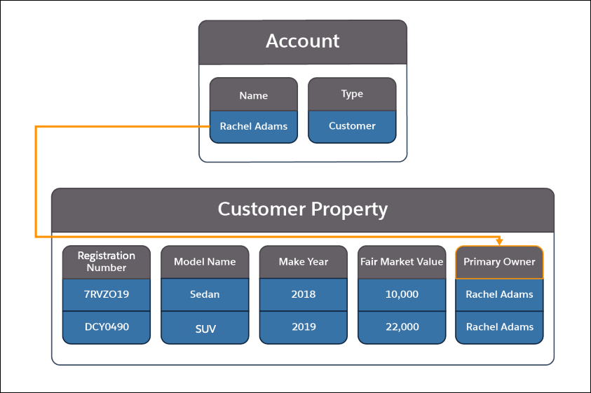 A picture showing the information contained in the Account and Customer Property objects and how they relate to each other.