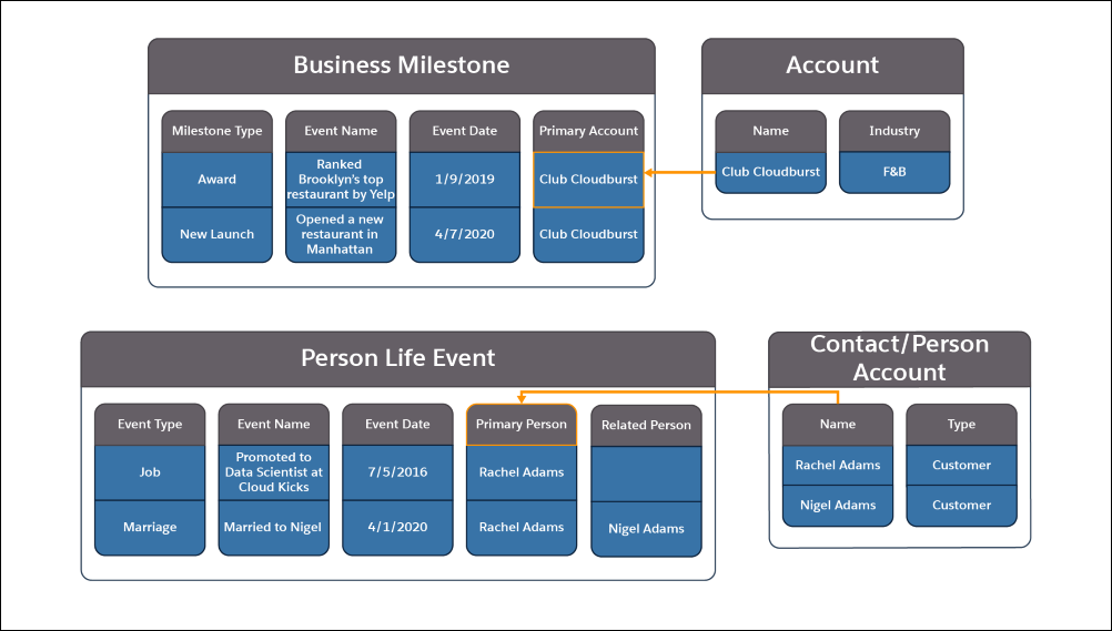 A picture showing the information contained in the Business Milestone, Account, Person Life Event, Contact, and Person Account objects and how they relate to each other.