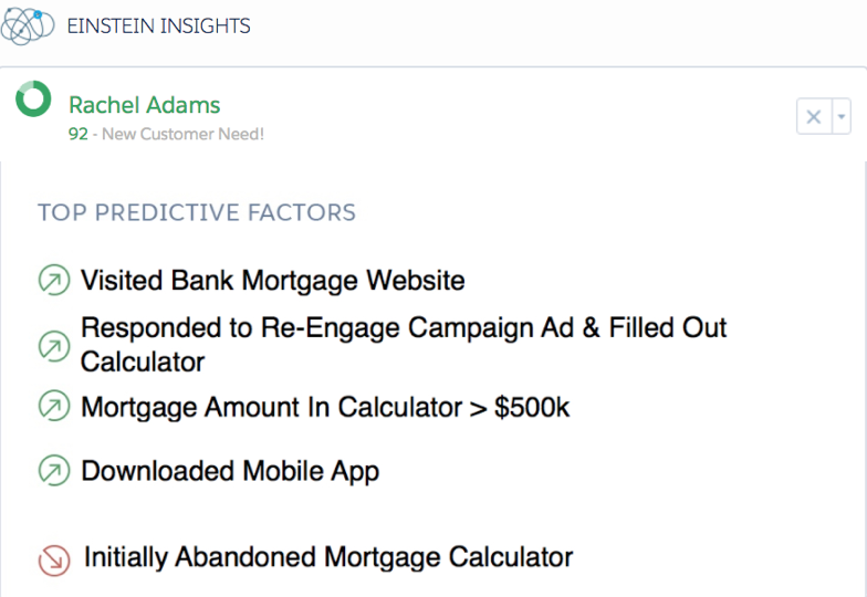 Screenshot showing the top predictive factors that influenced Rachel's high score from Sales Cloud Einstein: that she visited the bank's mortgage website, that she responded to a reengage campaign ad and filled out the mortgage calculator, that the amount Rachel typed into the calculator was more than $500,000, and that she downloaded the bank's mobile app. Additionally, Einstein slightly reduces Rachel's score because she initially abandoned the Mortgage Calculator.