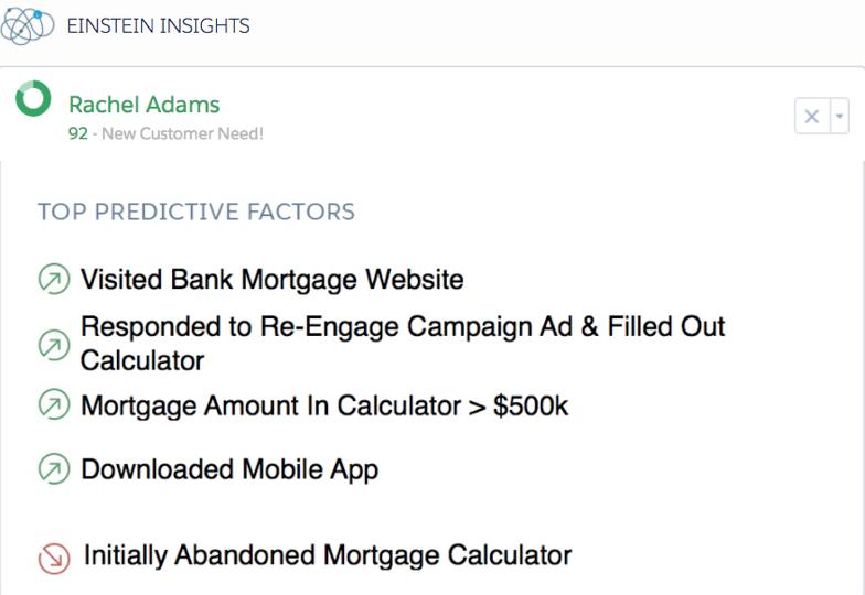 Sales Cloud Einstein での Rachel の高いスコアに影響を及ぼした上位の予測要素を示すスクリーンショット。要素は、銀行の住宅ローン Web サイトを訪問したこと、再エンゲージキャンペーン広告に反応して住宅ローン計算に入力したこと、計算で入力された金額が 50 万ドルを上回っていたこと、銀行のモバイルアプリケーションをダウンロードしたことです。また、最初に住宅ローン計算を放棄したことによって、Rachel のスコアはわずかに減点されています。