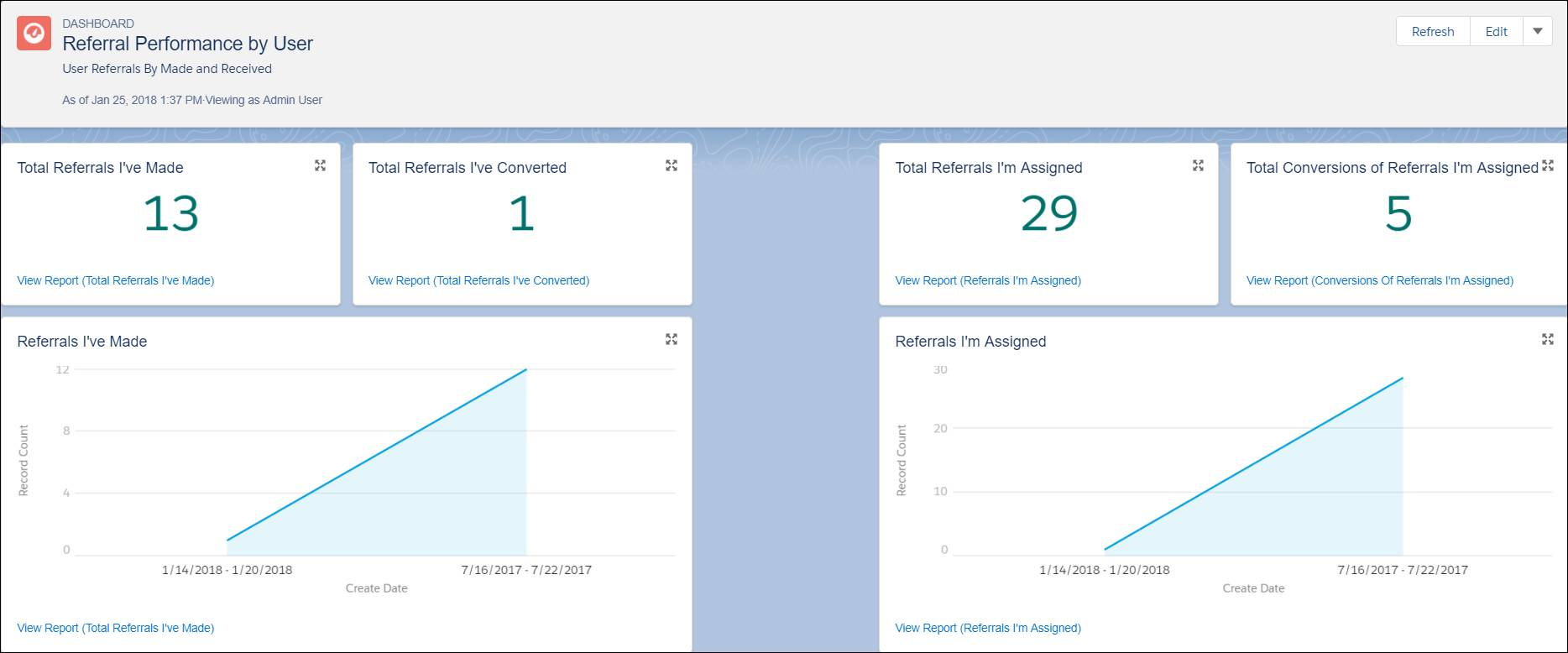 Dashboard 'Empfehlungsleistung nach Benutzer' mit 'Alle Empfehlungen von mir', 'Alle von mir umgewandelten Empfehlungen', 'Alle mir zugewiesenen Empfehlungen' und 'Alle Umwandlungen von mir zugewiesenen Empfehlungen'.