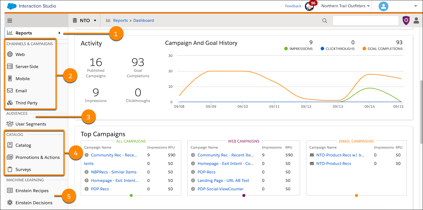 Interaction Studio dashboard with callouts for reports, channels, user segments, catalog, and machine learning.