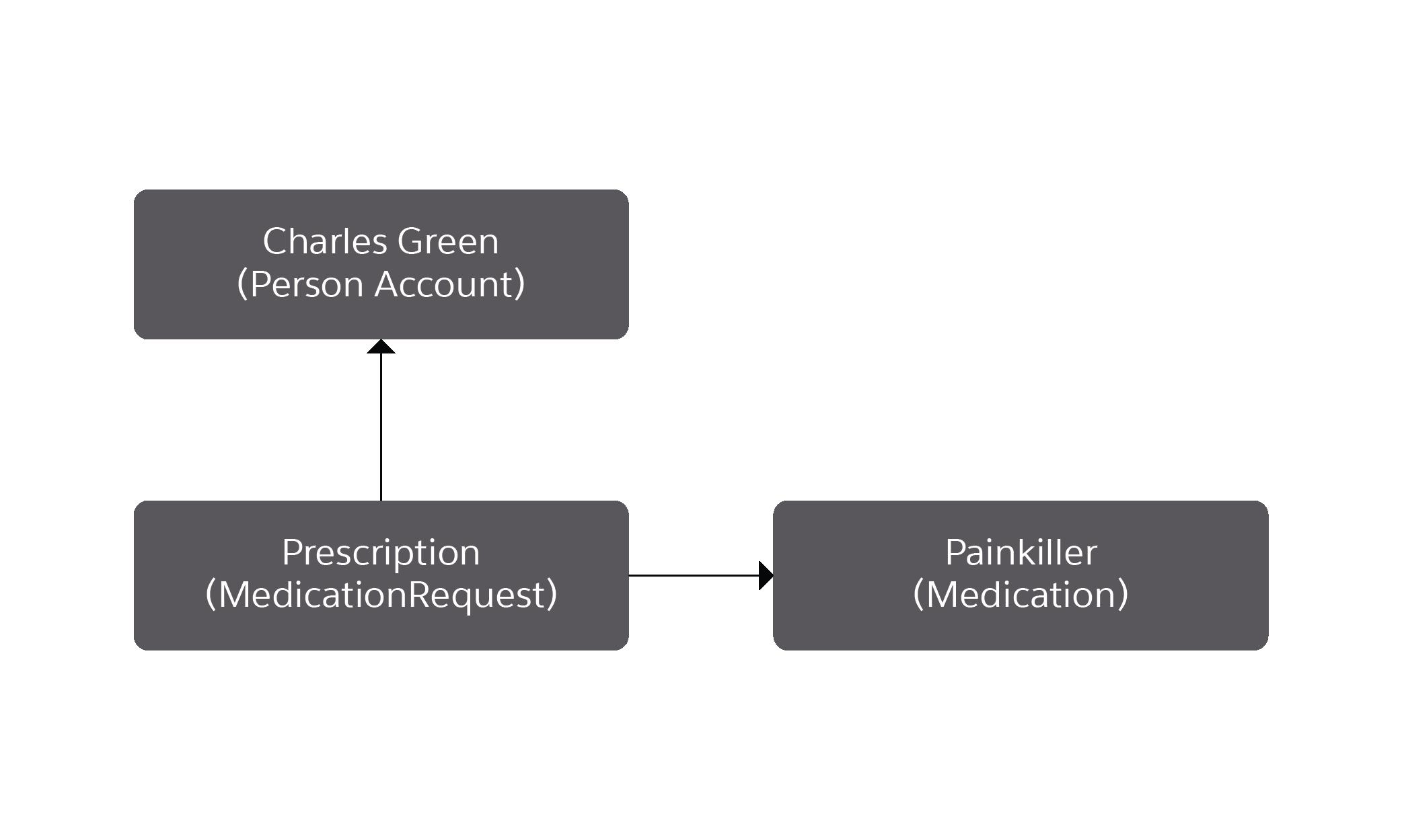 Diagram corresponding to the preceding description.