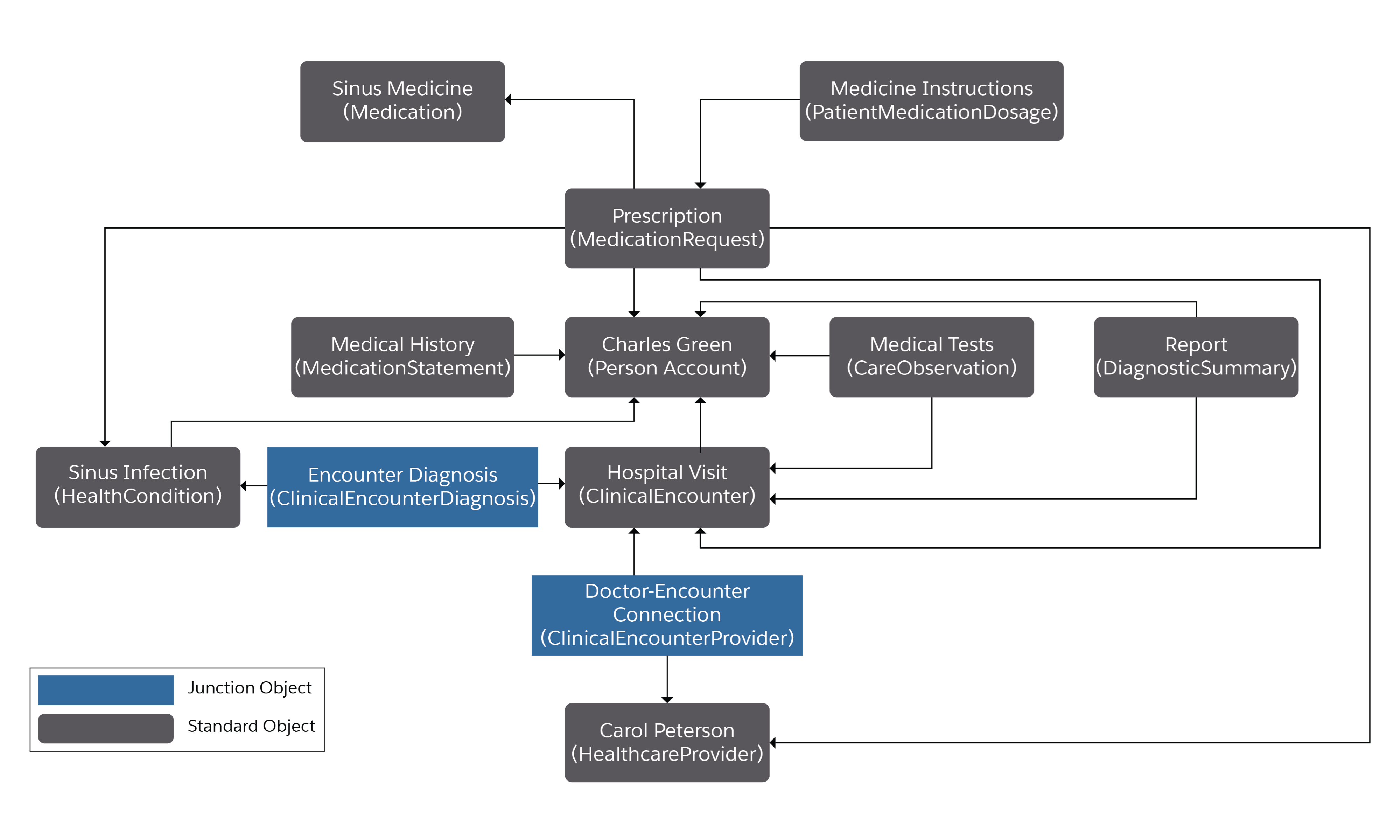 Diagram of Charles Green's hospital visit corresponding to the following table.