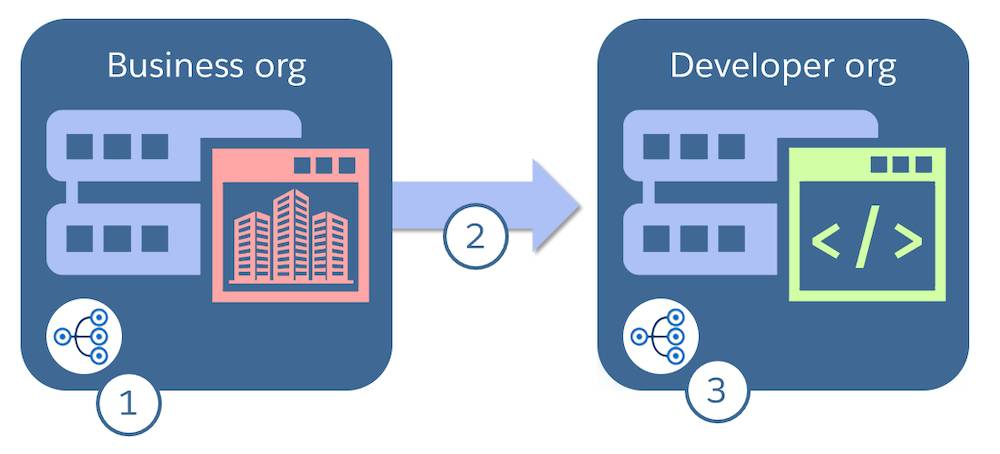 Diagram showing a business org with an environment hub creating a developer org, which then gets environment hub