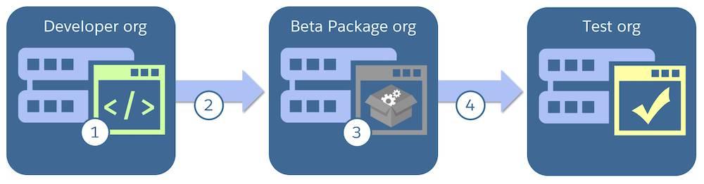 PDE 組織から、ベータパッケージ化組織、テスト組織の順に移行するアプリケーションを示す図