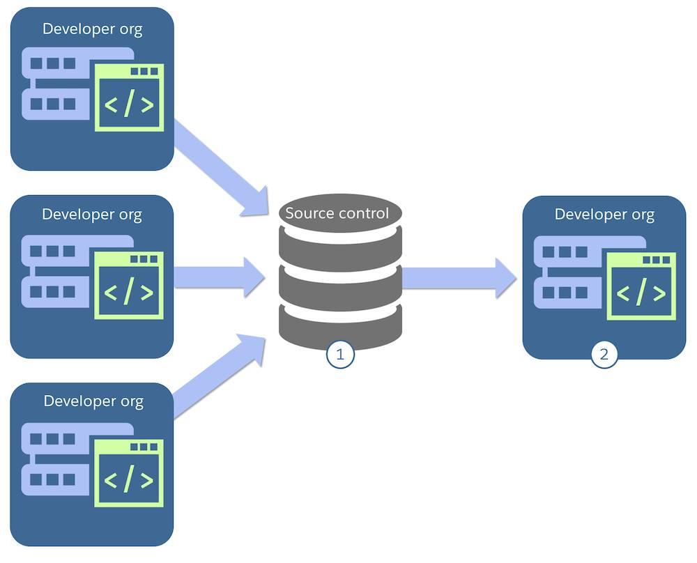 開発者組織からソース制御システム、1 つの開発者組織へと順次フィードされる図