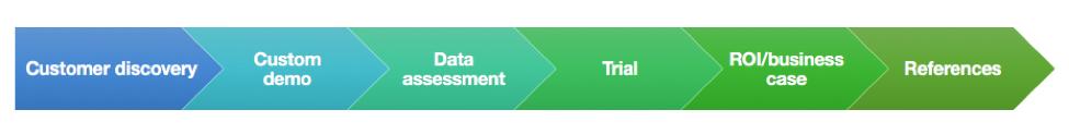 レンガで示した Salesforce の営業サイクル全体。左から右に、顧客の発見、カスタムデモ、データ評価、トライアル、ROI/ビジネスケース、参照