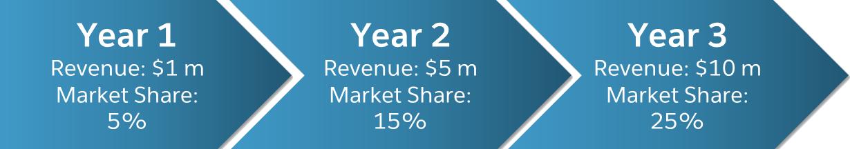 Darstellung eines 3-Jahres-Plans mit wachsendem Ertrag und Marktanteil