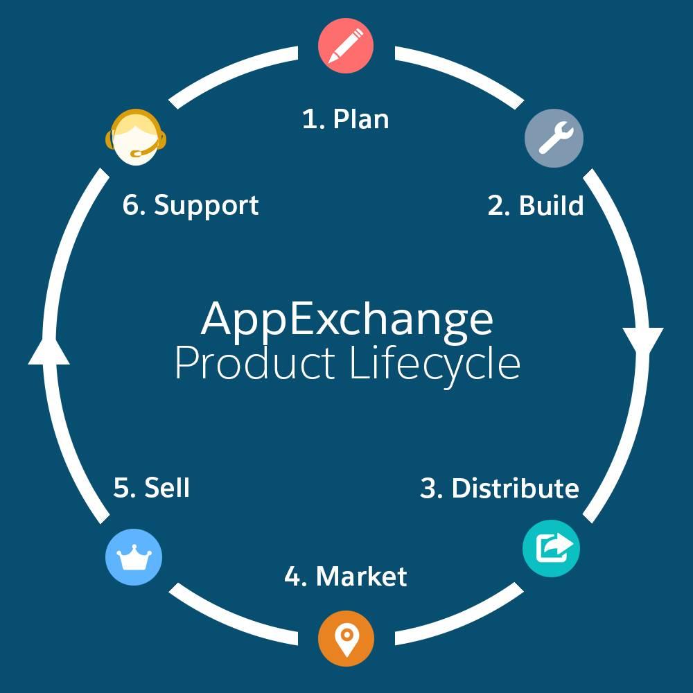 Lebenszyklus bestehend aus Planung, Entwicklung, Vertrieb, Vermarktung, Verkauf und Support