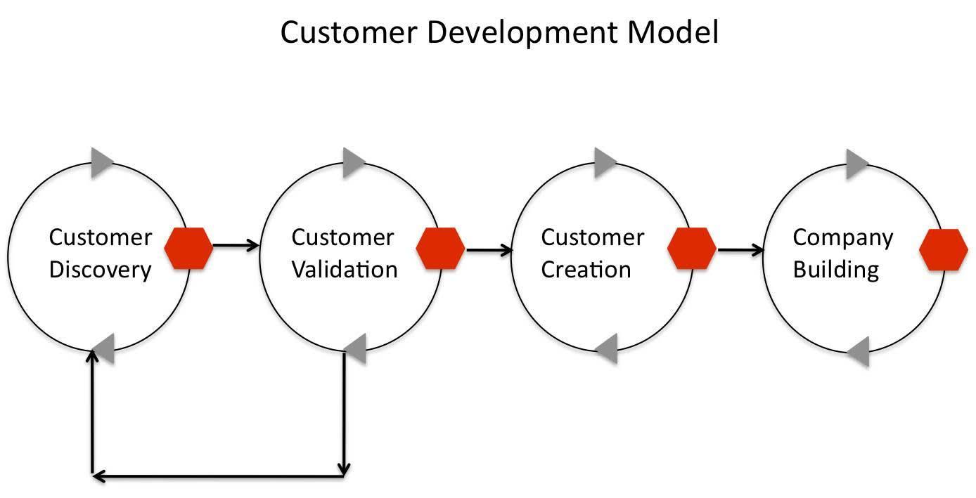 Steve Blank's customer development model