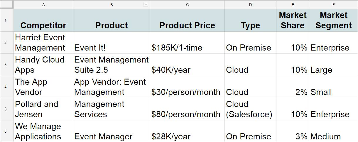 Spreadsheet showing competitor, product, product price, type, market share, and market segment