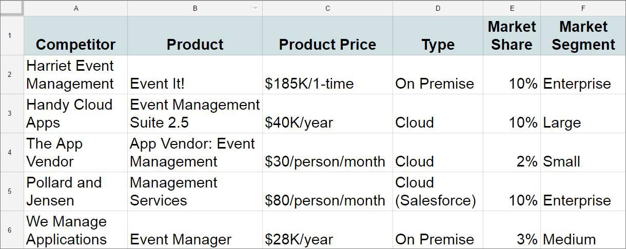 Spreadsheet mit Konkurrenten, Produkt, Produktpreis, Typ, Marktanteil und Marktsegment
