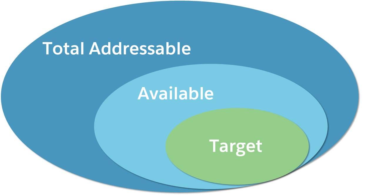 Grenzen Sie den Markt ausgehend vom gesamten erreichbaren Markt auf den verfügbaren und dann auf den Zielmarkt ein.