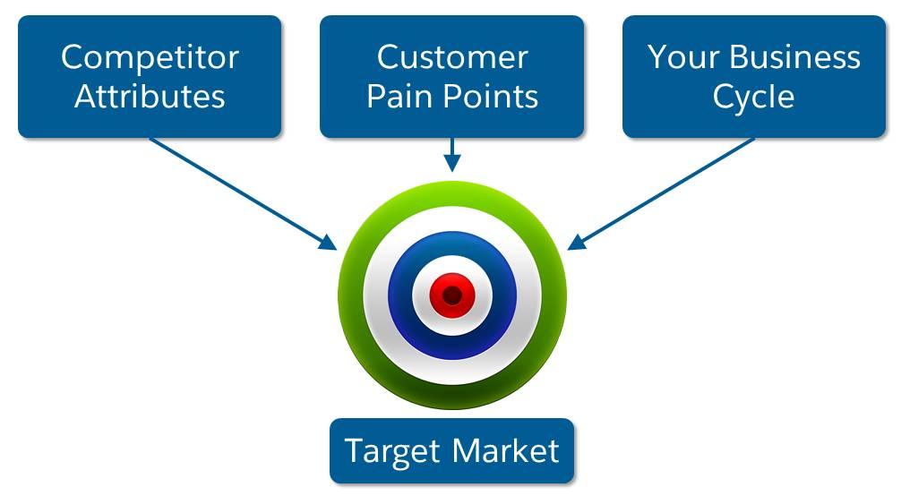 Merkmale der Konkurrenz, Kundenvorbehalte und Ihr Geschäftszyklus, die alle auf den Zielmarkt zeigen