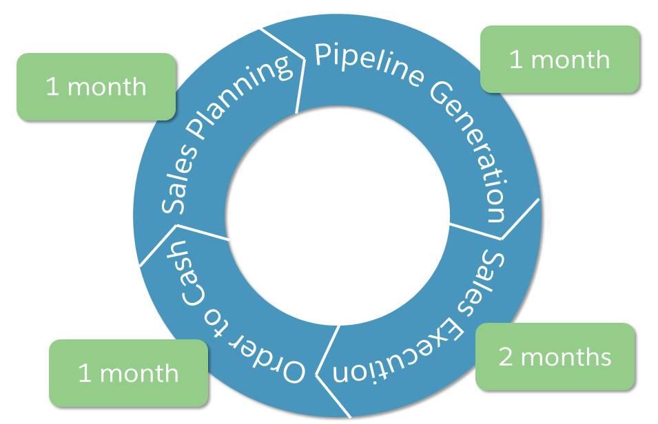 1 か月の営業計画、1 か月のパイプライン生成、2 か月の営業実行、1 か月の Order to Cash (受注から代金回収までのプロセス)