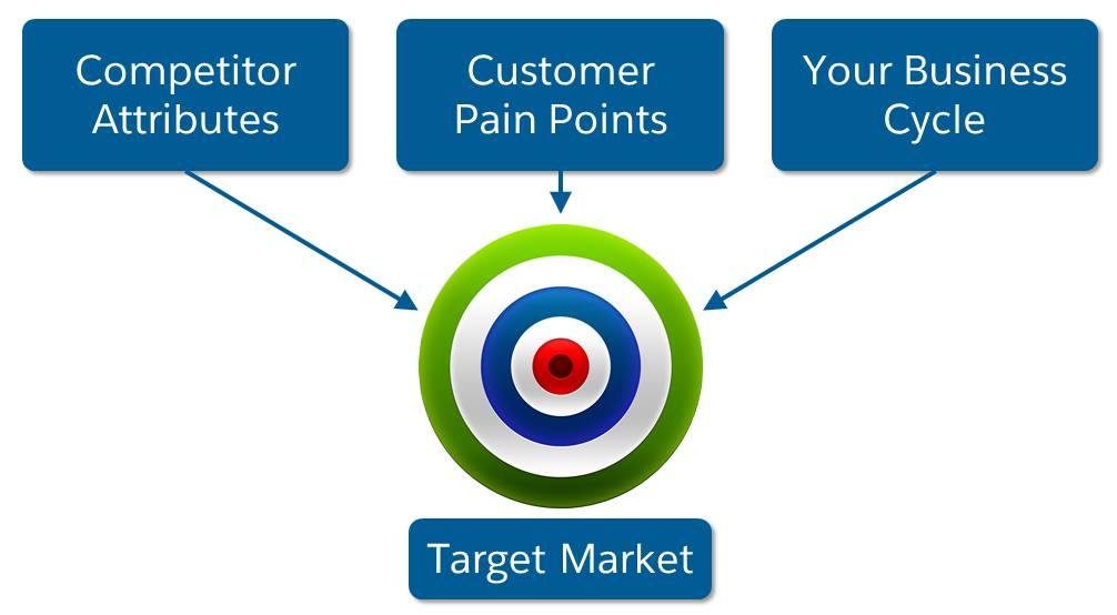 対象市場を指す競合他社の属性、顧客の課題、ビジネスサイクル
