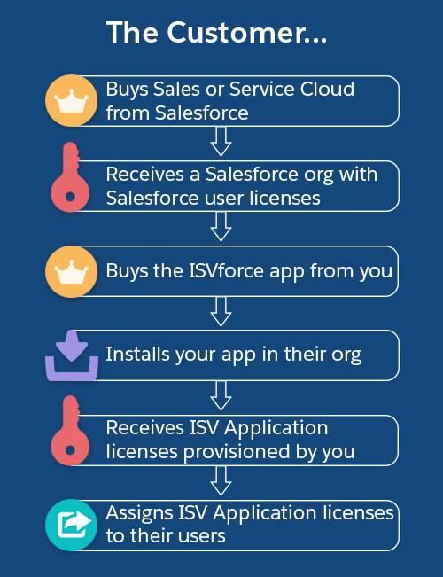 顧客が ISVforce アプリケーションを購入およびインストールするプロセスの図