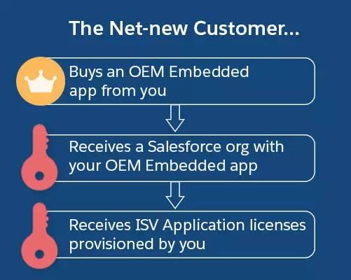 顧客が OEM (組み込み) アプリケーションを購入およびインストールするプロセスの図